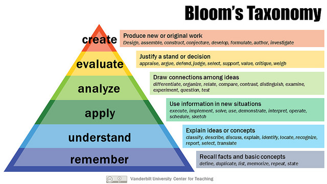 Graphic depiction of Revised Bloom's Taxonomy